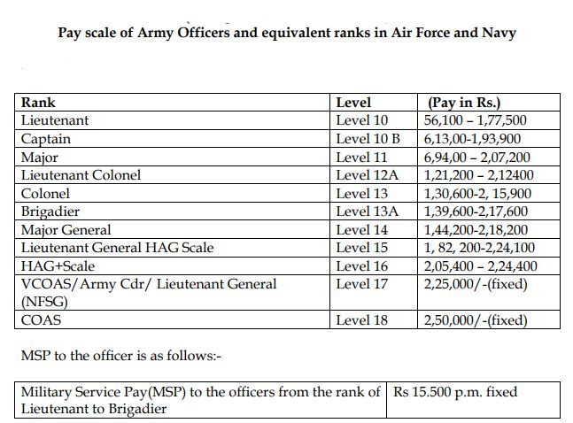 UPSC Combined Defence Service Exam I 2019