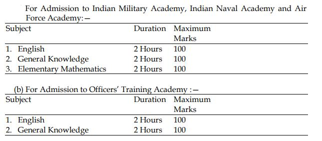 UPSC Combined Defence Service Exam I 2019 SYLLABUS